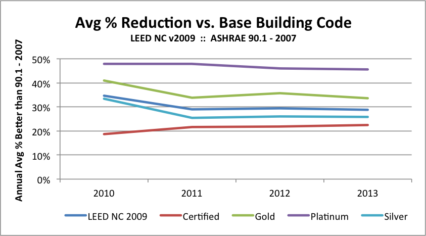 Design Efficiency LEED 2009