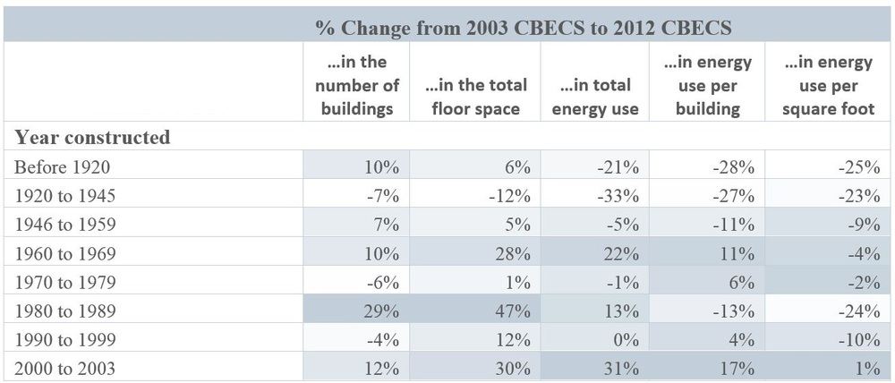 CBECS Comparison Table 4.JPG