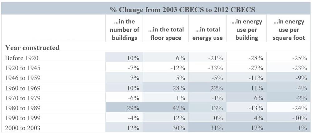 CBECS Comparison Table 4.JPG