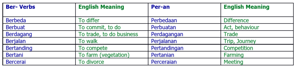 *   Be   kerja (to work) –    Pe   kerjaan (job, occupation, work) –it follows the same pattern