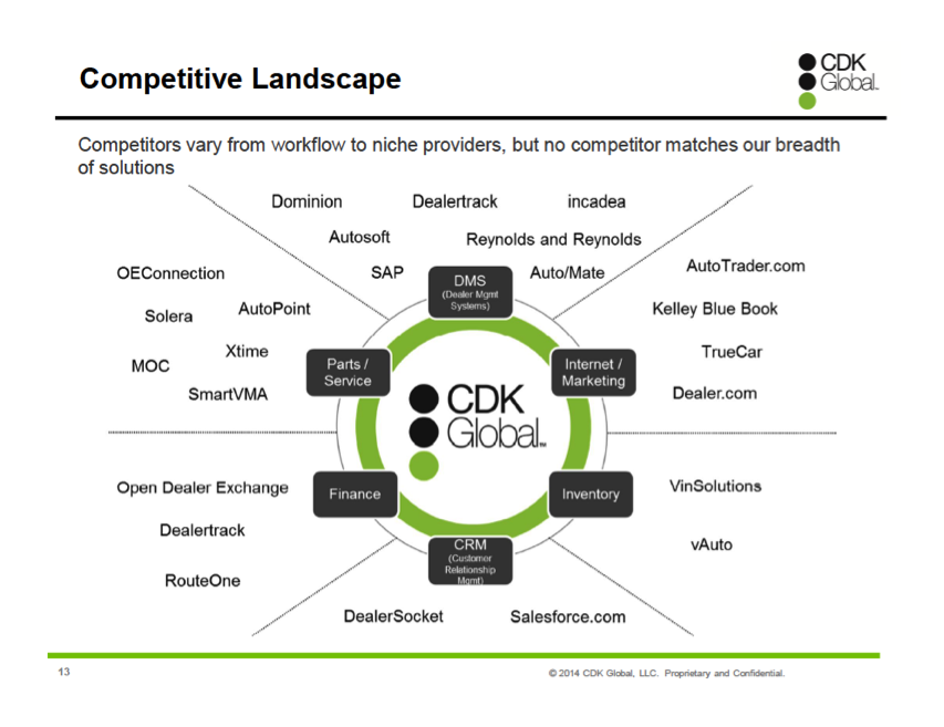 Source: CDK Roadshow Presentation