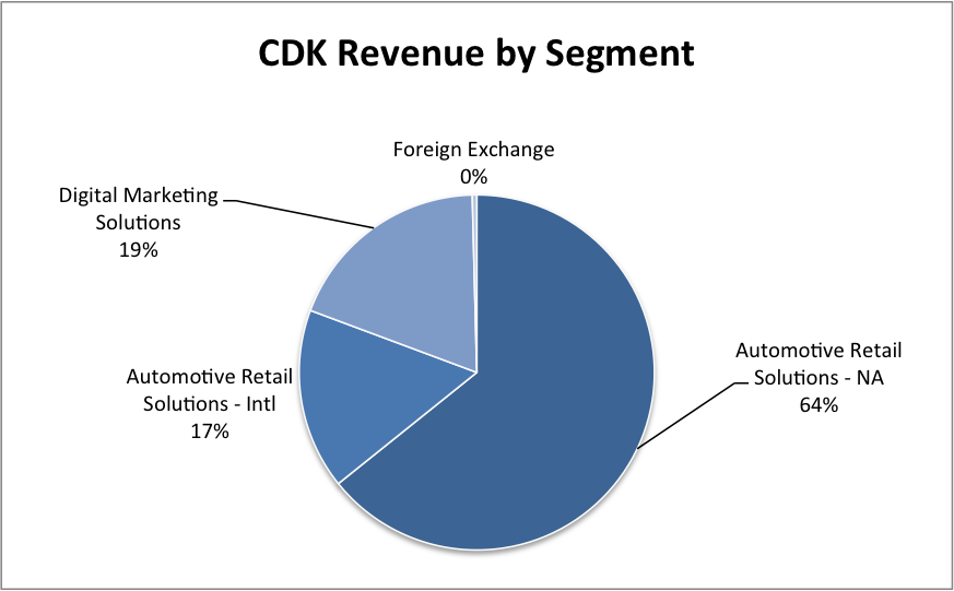Source: CDK Amended Form 10 (Filed 9/18/14)