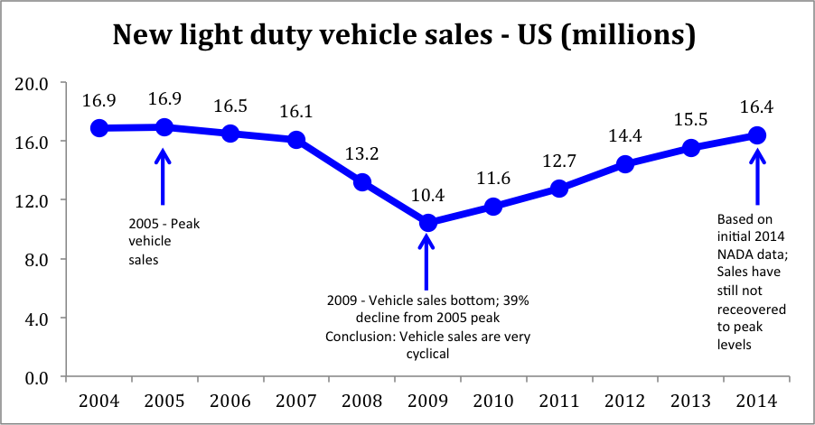Source: National Automobile Dealers Association data, NADA.org
