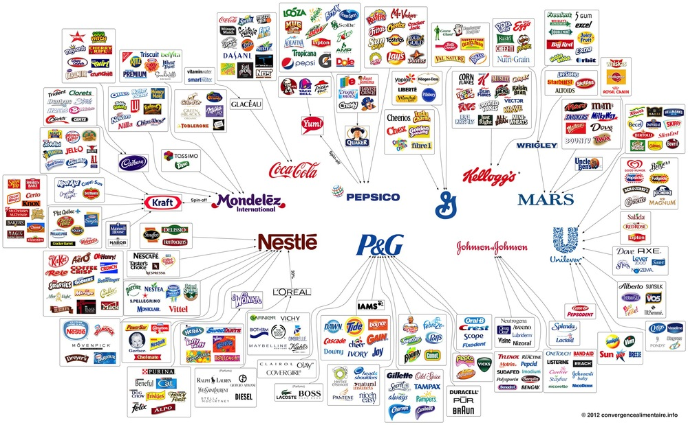 Source:  Convergence Alimentaire 2012 ; Note that this chart was created in 2012 so it is not fully updated for M&A activity since then. Also note that Hershey is not present because it much smaller than the behemoths shown here