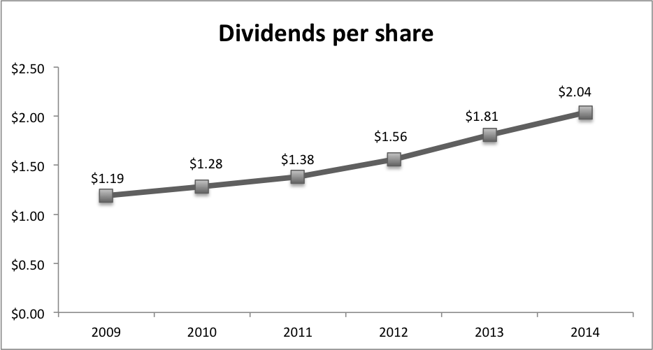 Source:  Hershey Fact Book 2015 ; Common stock dividends