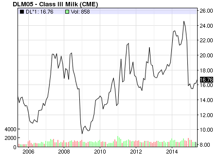 Source: CME Group: Dairy Prices - Class III Milk Future prices