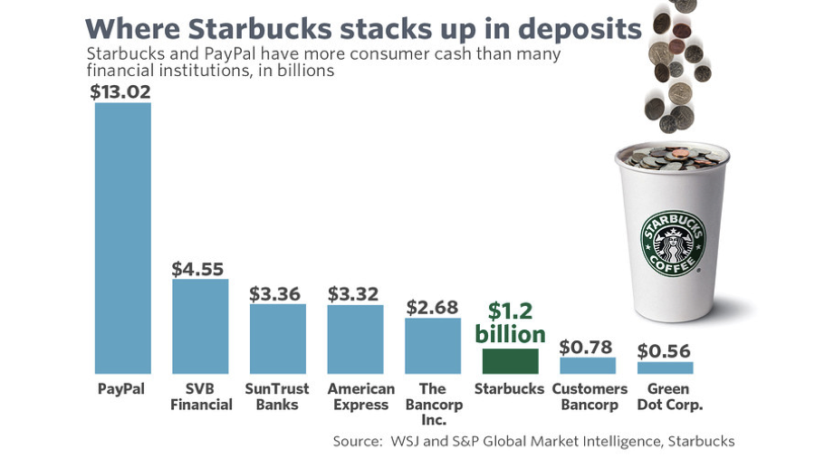 "Source: ""Starbucks has more customer money on cards than many banks have in deposits"", MarketWatch (6/11/16)"