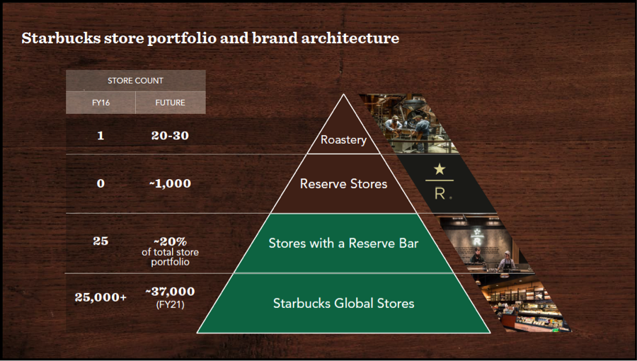 Source: Starbucks Investor Day Presentation 12/7/16; Growing and Elevating Our Stores-Andy Adams, SVP of Global Store Development
