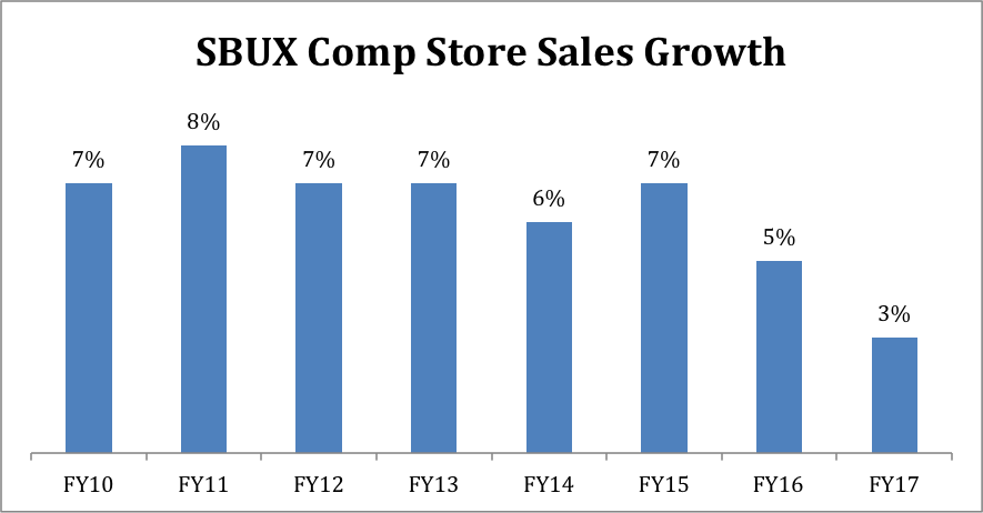 Source:  Data from Starbucks Investor Relations site; Consolidated Company operated stores open 13 months or longer