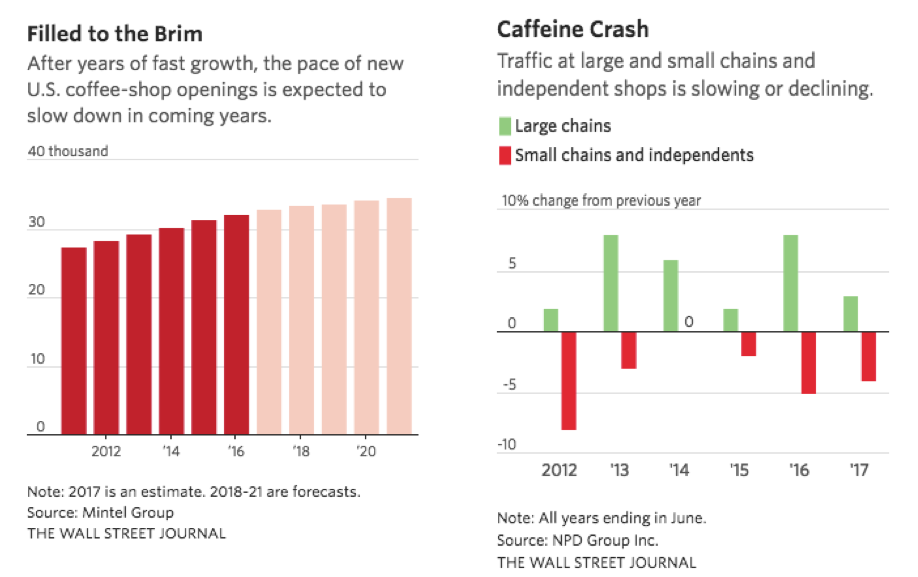 "Source: ""Too Much Caffeine? Coffee Shops Face a Shakeout"", Wall Street Journal (12/18/17)"