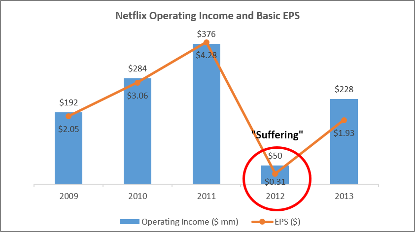 Source: Data sourced from Netflix public filings