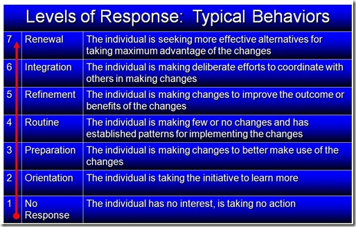 Levels of Response to Change