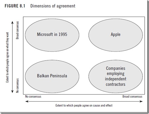 Dimensions of Agreement Christensen