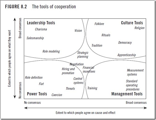 Tools of Cooperation Christensen
