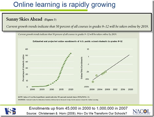 Growth of online learning charts