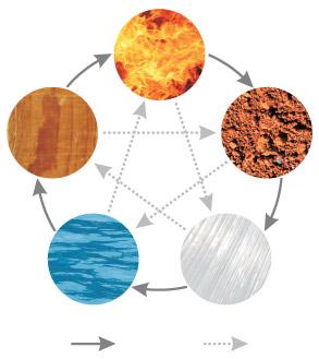 Interação entre os 5 elementos