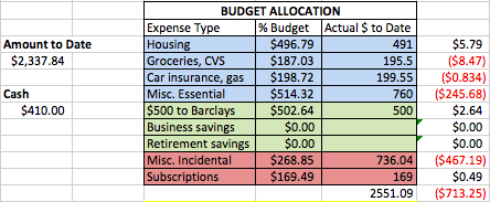 Sample budget spreadsheet. Credit: Jessica Hatch, 2016.