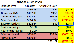 """The yellow column is equal to the difference between the """"% Budget"""" column and the """"Actual $ to Date"""" column. Credit: Jessica Hatch, 2016."""