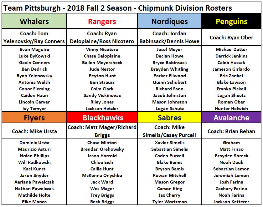 Chipmunk Team Rosters (Birth Years 2011, 2012, 2013)