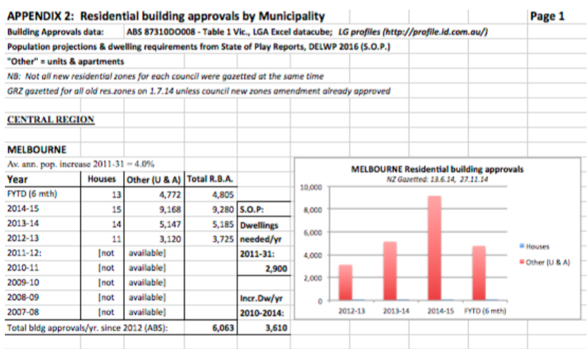 Appendix 2: Residential building approvals by Municipality (sample)