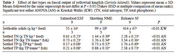 Kingfish_commercial_diets_settleable_solids.png