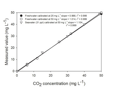 Accuracy of the OxyGuard CO2 Analyzer. Known CO2 concentrations were generated using a gas mixing pump.