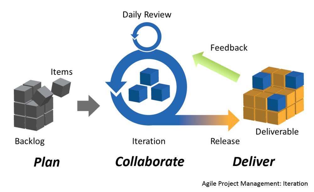 Scrum Iterative Process