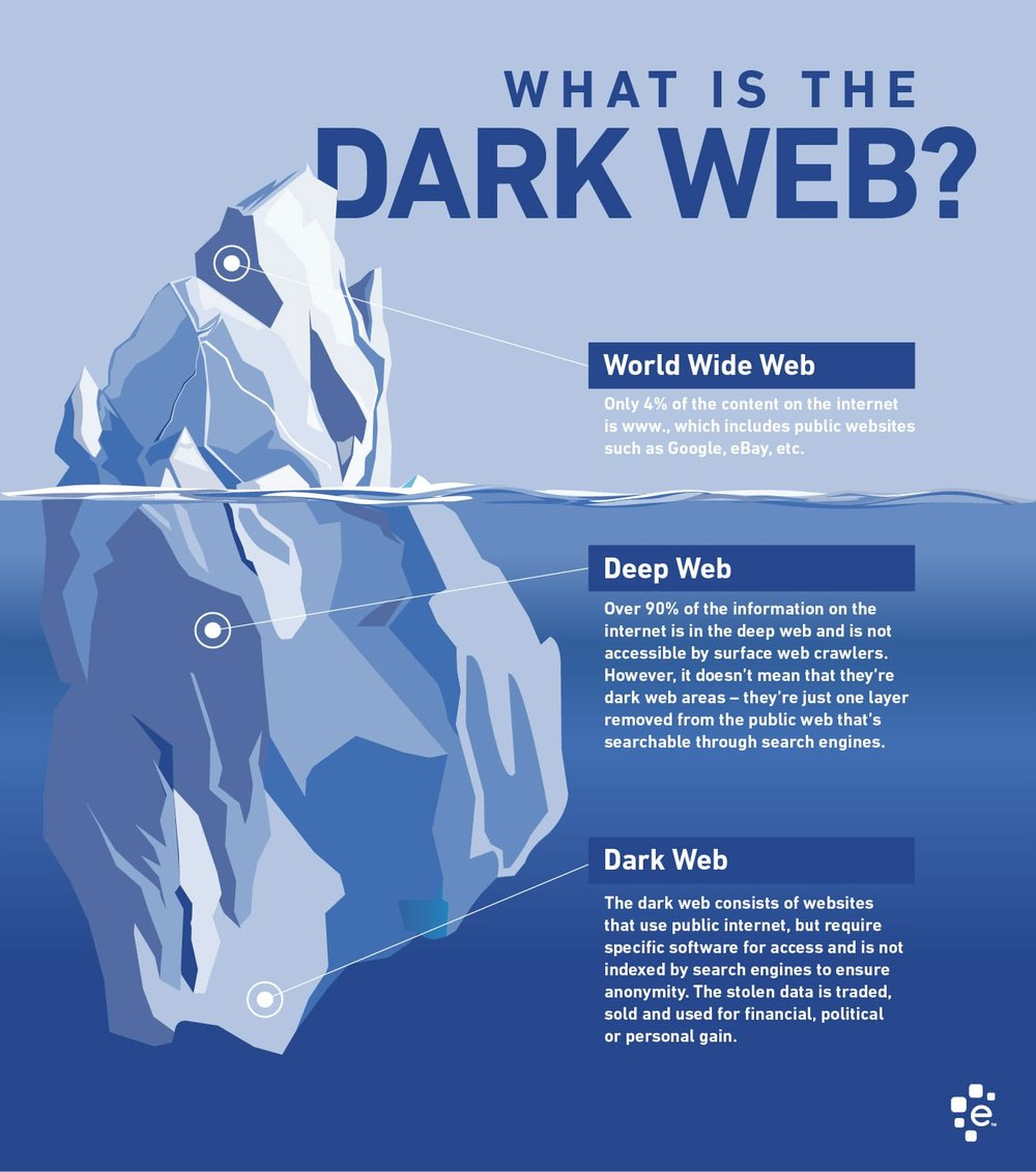 dark-web-infographic.jpg