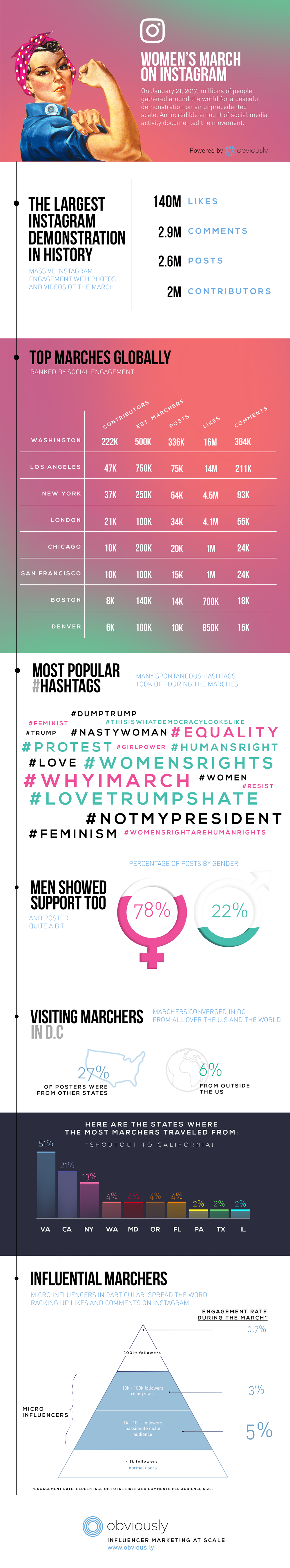 infographic_obviously_womensmarchoninstagram.png