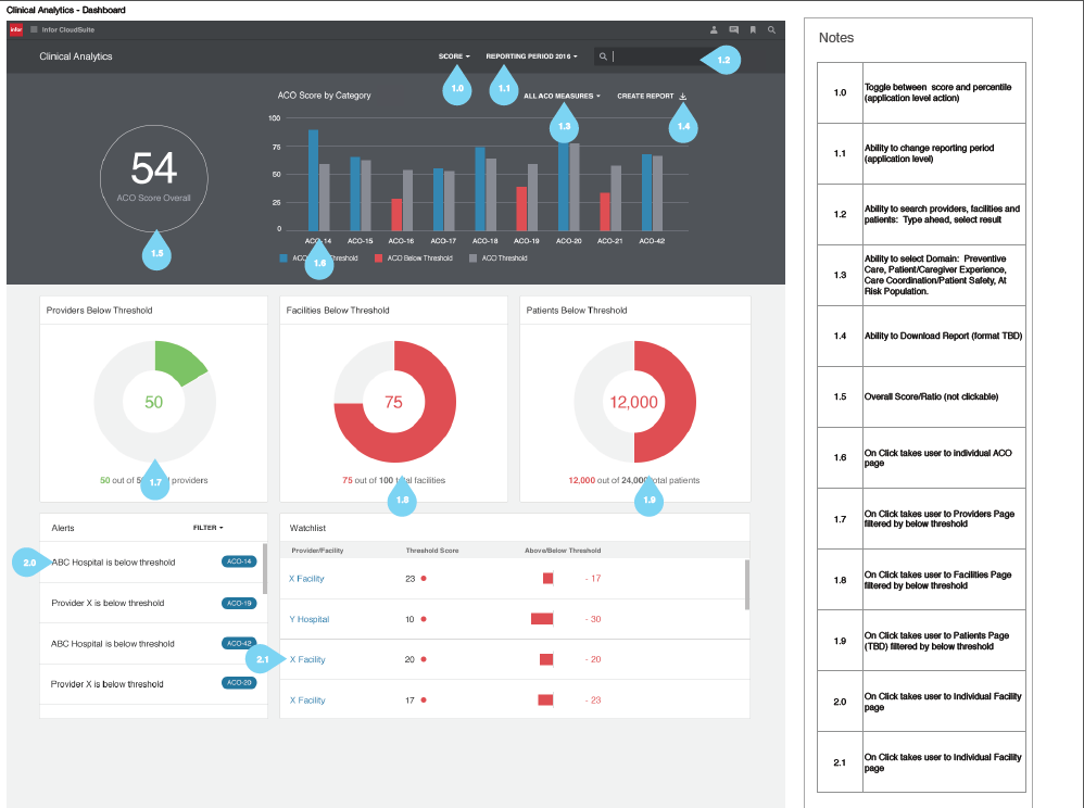 DASHBOARD ANALYTICS