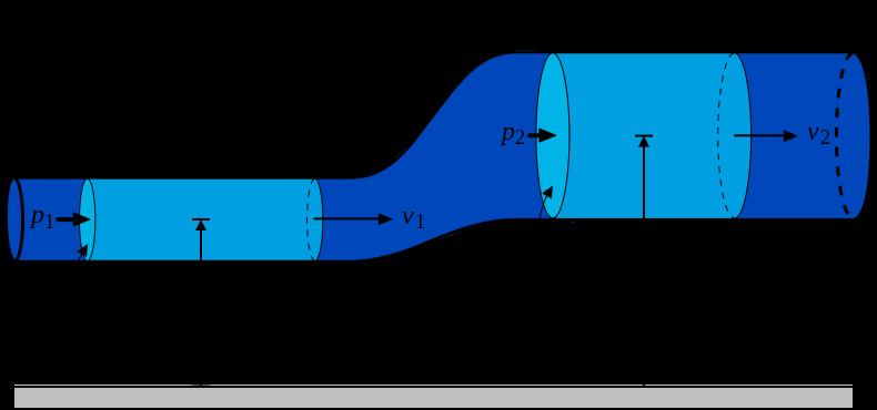 790px-BernoullisLawDerivationDiagram_svg.png