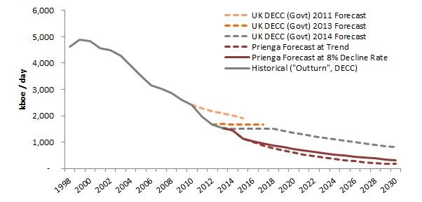 UK North Sea Oil Production.jpg