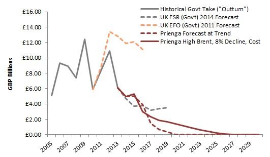 UK North Sea Fiscal Reciepts.jpg