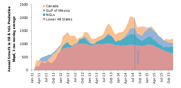 North American Production Growth (Sept. 2014).png