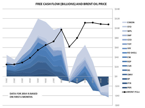 Oil Majors FCF (Sept. 2014).png