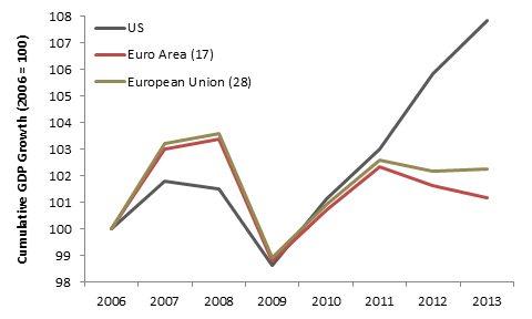 Euro Zone EU US GDP Cume Growth.png