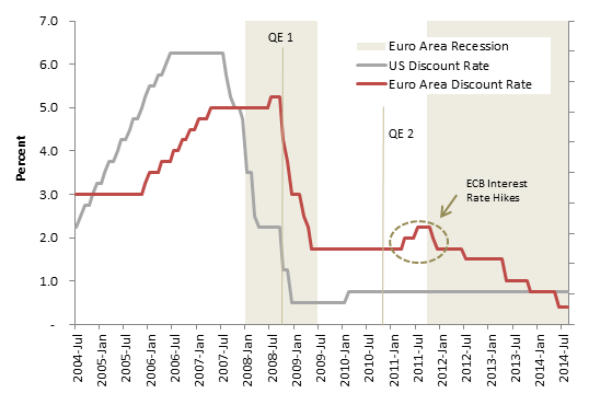 Euro US Discount Rates.png