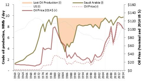Saudi Oil Production 1960-2014.png