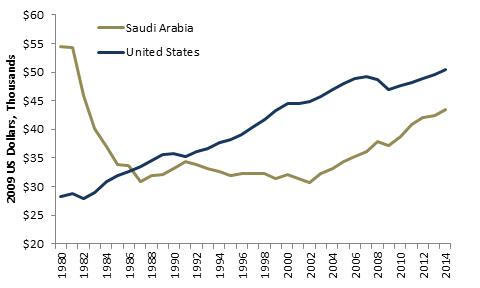 Saudi per Capital GDP 1980-2014.png