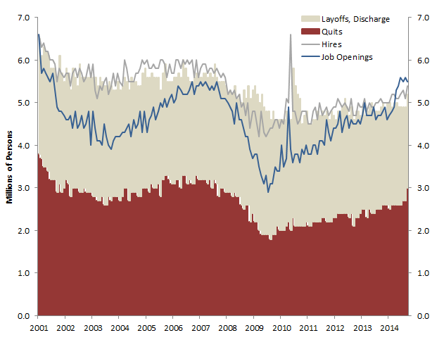 Oil and Labor: Wage Increases on the Way? — Princeton Energy