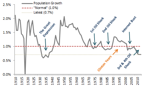 US Population Growth (revised).png