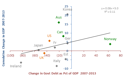 deficit spending and gdp growth princeton energy advisors