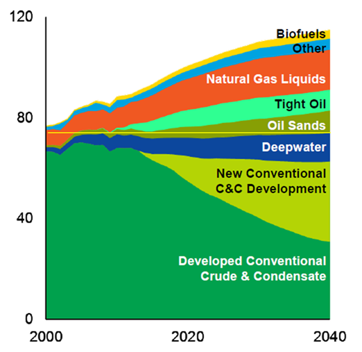 Exxon Production Outlook 2015.png