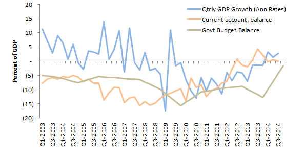 Greece GDP Growth, Current Account and Govt Budget Balance, as Pct of GDP     Source: OECD, ECB