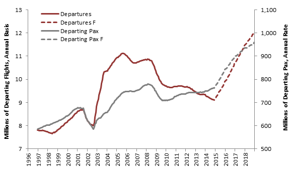 Revenue Passenger Ton Miles and Departing Flights, 1996-2018 Source: TransStats and Author's Forecast