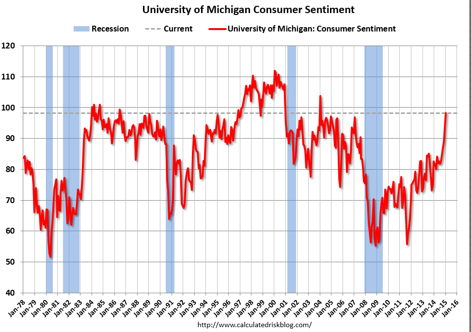 January Preliminary Consumer Sentiment Source: University of Michigan via Calculated Risk