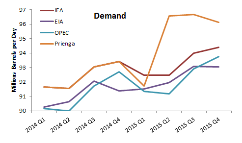 World Oil Demand (All Petroleum Liquids) Source: Respective monthly reports of the agencies