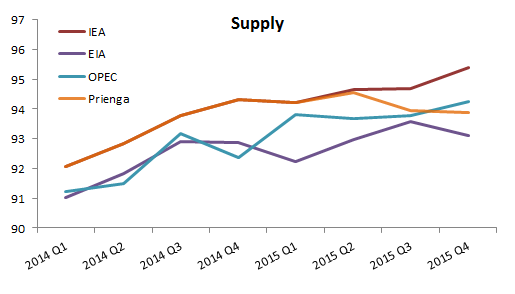 World Oil Supply (All Petroleum Liquids), mbpd Source: Respective monthly reports of the agencies