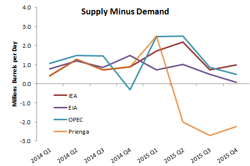 World Oil Supply MINUS DEMAND (All Petroleum Liquids)    Source: Respective monthly reports of the agencies