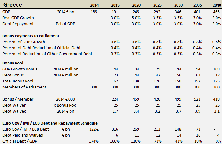 Greece: GDP, Official Debt and Bonus Payments to Members of Parliament, Selected Years